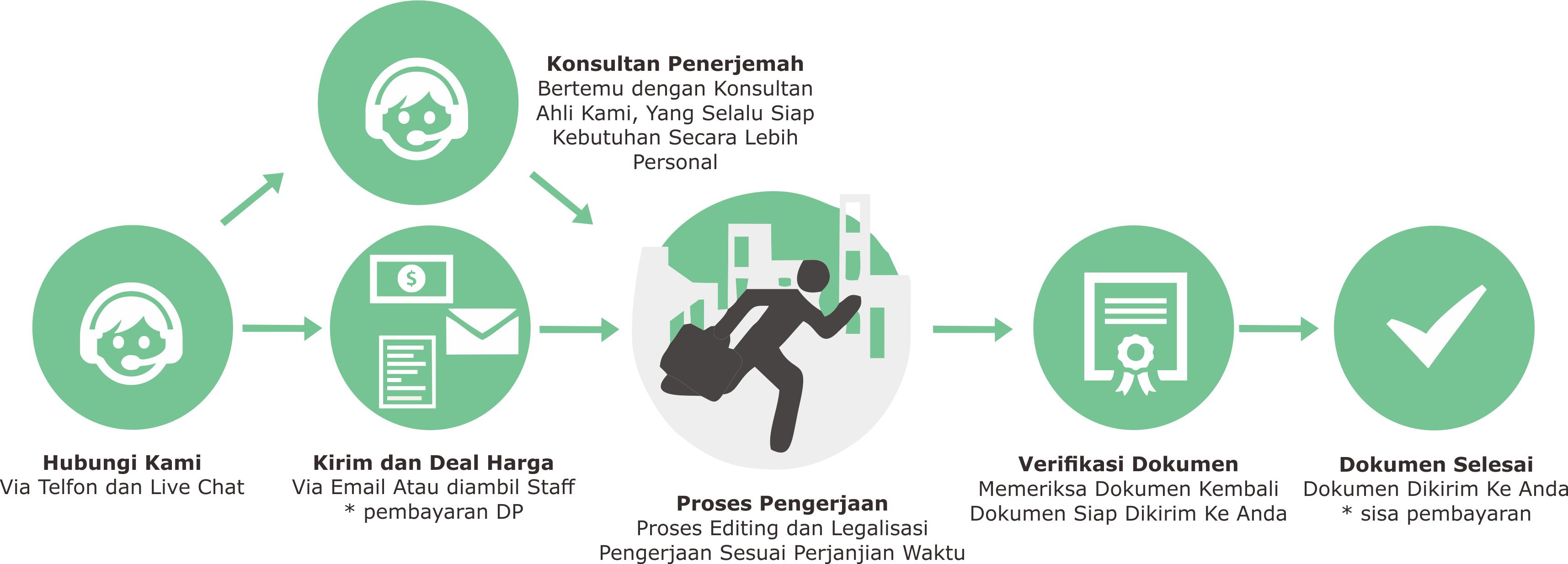 Jasa Legalisasi Dokumen, Penerjemah Tersumpah dan Intertpreter Berbagai Bahasa Asing Hubungi Kami Untuk Info (021) 55796796 | 082123335003, 087884574653 WA