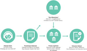 Jasa Legalisasi Dokumen Pribadi, Perusahaan dan Lembaga di Notaris, Kemenkumham, Kemenlu dan Kedutaan Asing di Indonesia, Hubungi (021) 55796796, 082123335003 atau 087884574653.