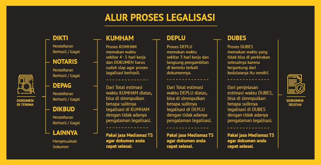 alur proses legalisasi mediamaz